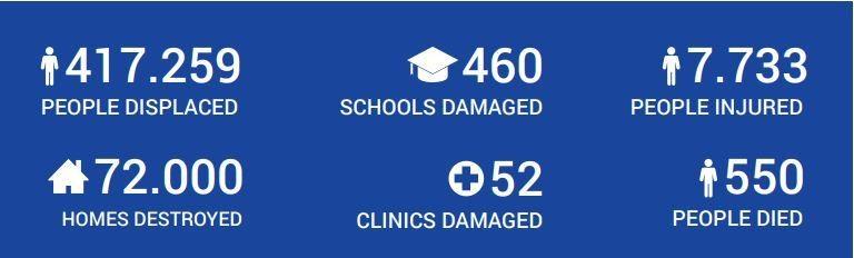 lombok earthquake result